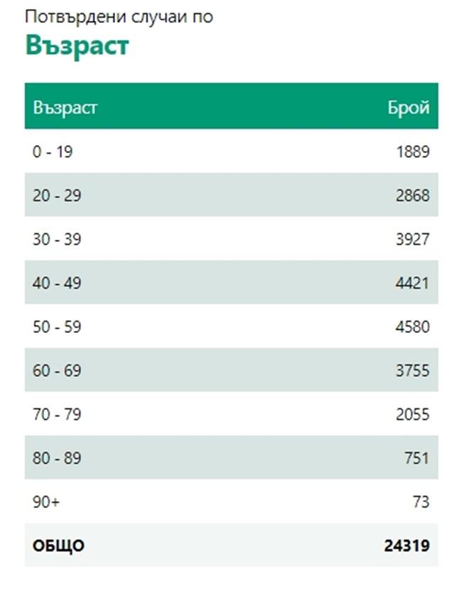 448 нови <strong class='keys'>случаи</strong> на COVID - 11,8% от <strong class='keys'>тест</strong>ваните, четирима починали (Таблици)