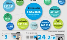 """Сайтът на """"24 часа"""" вече е най-големият в България"""