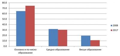 Относителен дял на населението на възраст 18-64 г., живеещо в риск от бедност и социално изключване (2008/2017), % Източник: НСИ