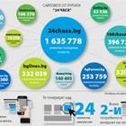 """Сайтът на """"24 часа"""" е най-големият в България и през ноември"""