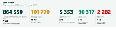 Рекорд: 152-ма починали и 3519 новозаразени с коронавирус у нас - 44 % от тестваните