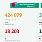 200 нови случая на Covid-19, 1,28% от тестваните, 111 са излекувани