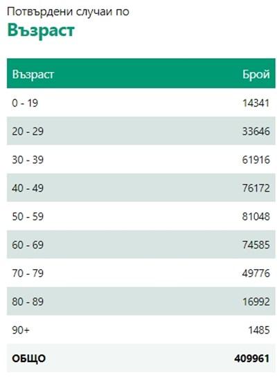 466 са новите болни от COVID - 6,21% от <strong class='keys'>тест</strong>ваните, 315 са излекувани (Инфографики)