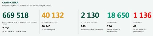 Ужас: 2243 са новозаразените - 29.3% от тестваните, 42-ма са починали