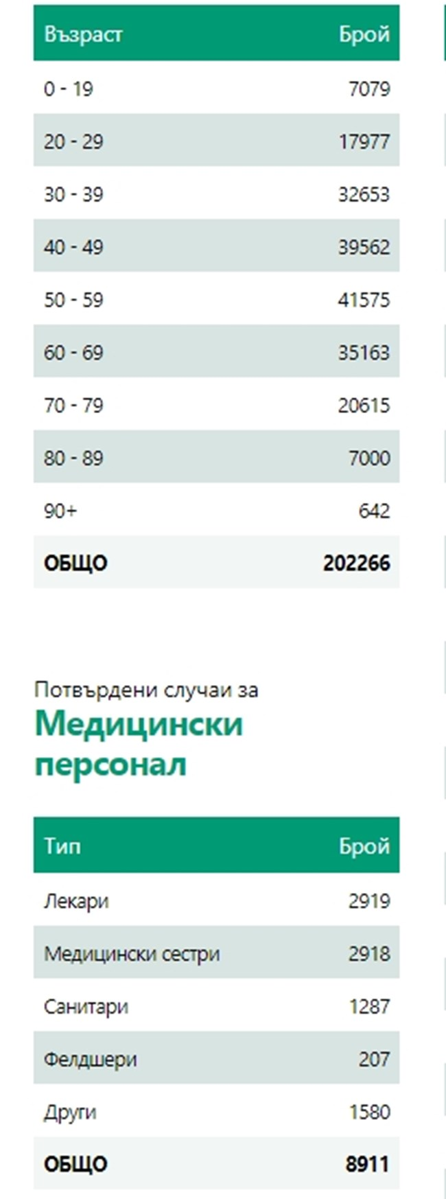 1046 нови болни от COVID у нас - 18,2% от тестваните, 1192 излекувани (Таблици)