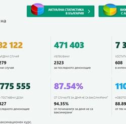 Актуални данни за разпространението на коронавируса към 00:00ч. на 27 октомври