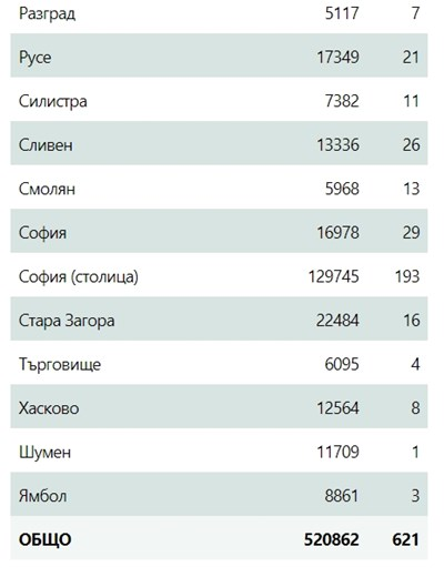 621 нови заразени с COVID-19, 83,41 от тях не са ваксинирани