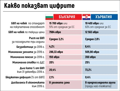 5 неща, с които сме пред Хърватия по пътя към еврото