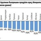 България се оказа четвърта в ЕС по най-нисък срив на икономиката