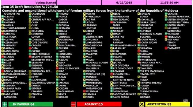 Добра новина: В ООН България зае достойна позиция – против Русия