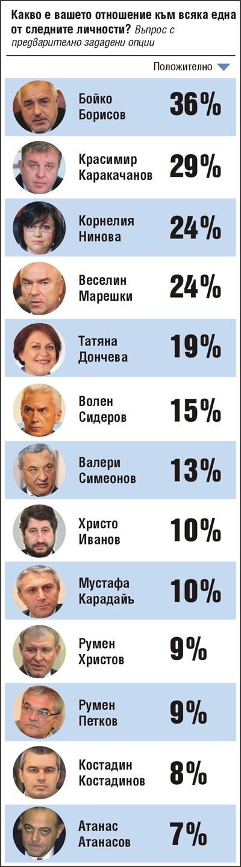 Борисов с 36% рейтинг, Каракачанов - с 29%,  Нинова - с 24%