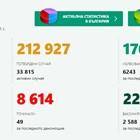 544 новозаразени с коронавирус, 8,7% от тестваните, 6243 излекувани