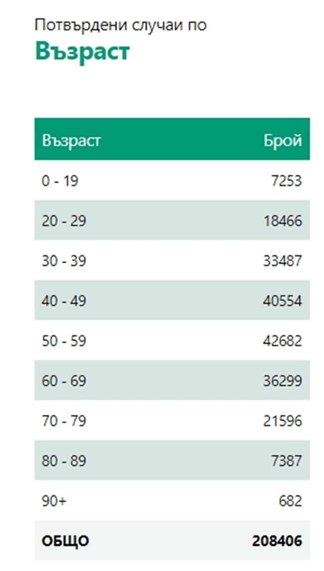 394 нови заразени с <strong class='keys'>коронавирус</strong> - 6,6% от <strong class='keys'>тест</strong>ваните, 542-ма излекувани (Таблици)