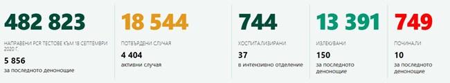 154 нови случая на коронавирус в страната, 10-ма са починали