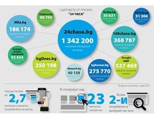 Сайтовете на МГБ през май