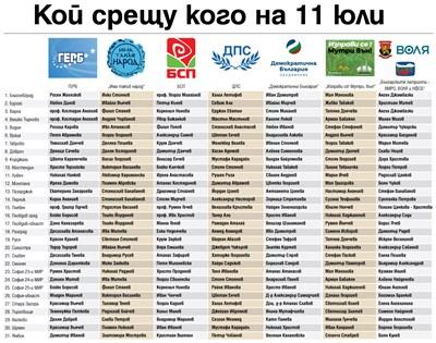 Вижте водачите на листи на основните играчи на 11 юли (Инфографика)