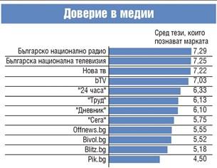 """Ройтерс: Българите вярват на """"24 часа"""", телевизора и """"Хоризонт"""""""