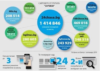 Данните за септември на Gemius за сайтовете на Медийна група България. При всички се очертава сериозен ръст в посещенията и за октомври, сочат прогнозните данни.