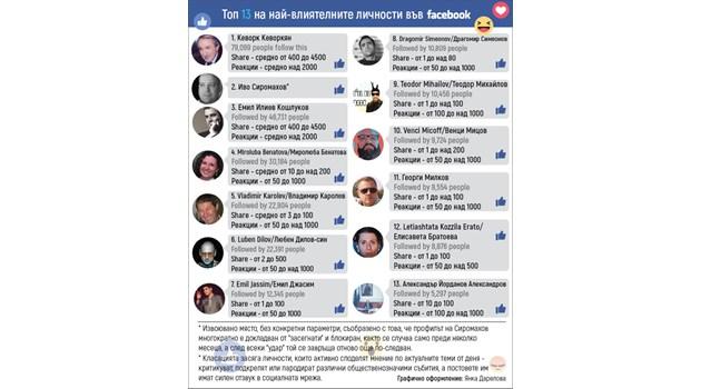 Топ 13 на най-влиятелните българи