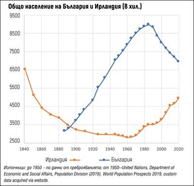 Може ли в миналото на Ирландия да видим демографското бъдеще на България