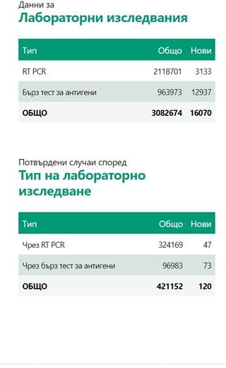 120 нови случая на COVID-19 са потвърдени, 370 са излекувани