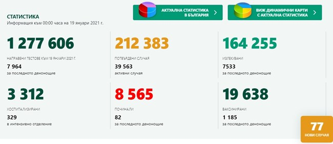 570 новозаразени с коронавирус, 7,15% от тестваните, 7533 излекувани