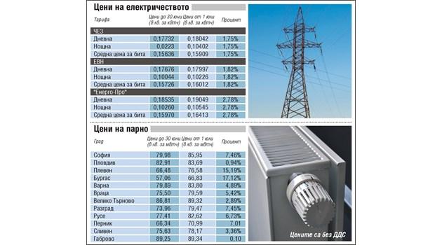 От 1 юли: нови цени на ток и парно и стари лихви по кредити (Обзор)