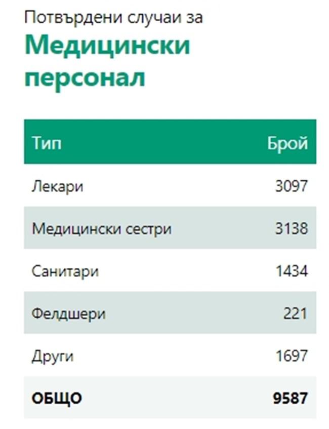 719 новозаразени с коронавирус у нас, 7,28% от тестваните, 1068 излекувани