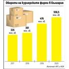 В пандемията куриерските фирми въртят над половин милиард лева (графика)