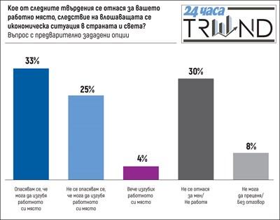 """""""Тренд"""": Всеки трети се страхува да не изгуби работата си, 43% - че доходите им силно ще намалеят"""