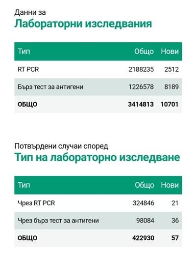 57 новозаразени с COVID-19, 0,53% от тестваните