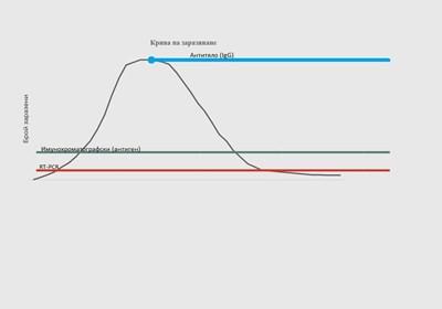 С тази графика ген. Мутафчийски обясни кога ще бъдат използвани различните видове тестове.