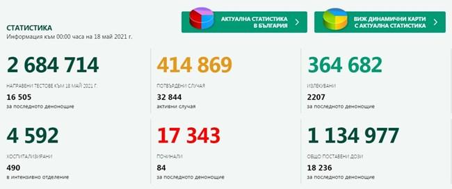 677 новозаразени с COVID-19, 4,1% от изследваните, 2207 са излекуваните