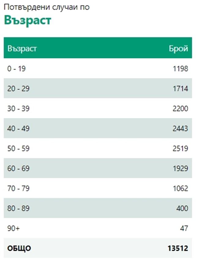 116 са новозаразените с COVID-19 у нас, 12 са починали за денонощието