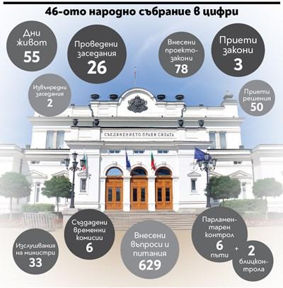 Проваленият парламент - 55 дни скандали и нито един закон