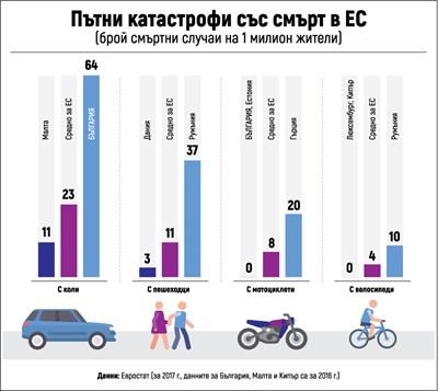 България е  първа в ЕС  по смърт на  пътя с кола