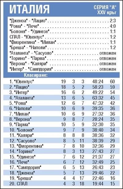 """Резултати от 25-ия кръг в серия """"А"""" и класиране"""