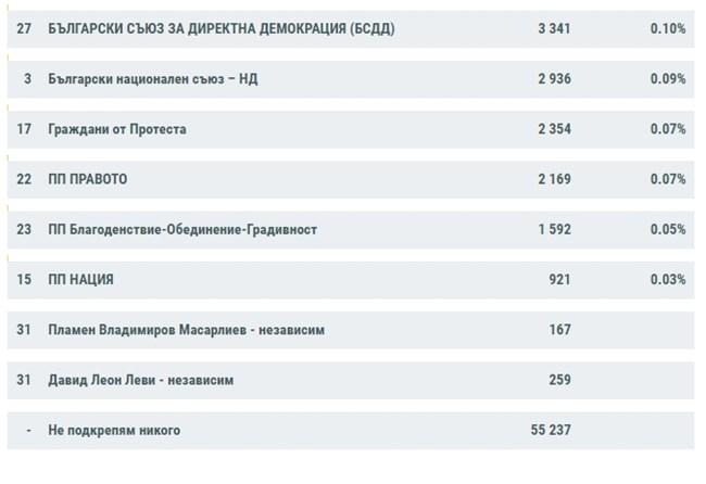 ЦИК при 100% обработени протоколи: ГЕРБ-СДС - 26.18%, ИТН - 17.66%, БСП - 15,01%