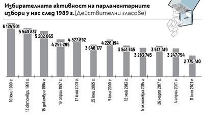 Мрачен и невиждан за 30 г. антирекорд на 11 юли: За пръв път гласувалите под 3 милиона (графика)