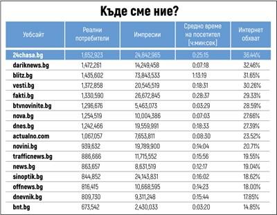 24chasa.bg пак е новинарският лидер, добавя 300 000 потребители за месец
