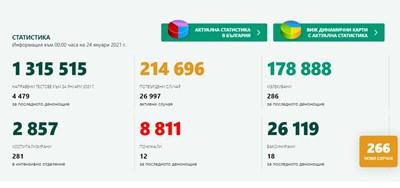 266 новозаразени с коронавирус,  5,9% от тестваните, 286 излекувани
