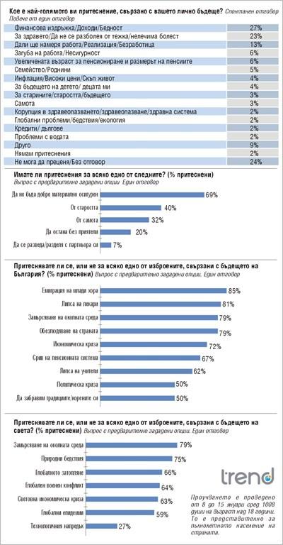 Българите се страхуват повече за доходите, отколкото за здравето си