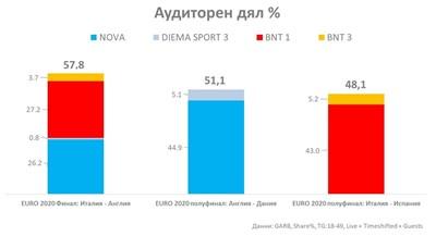 Рейтинг на финала и полуфиналите на Европейското първенство по футбол ТАБЛИЦА: ГАРБ