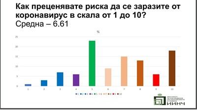 Профил на най-стресираните: софиянки на 31-45 г., които работят от къщи