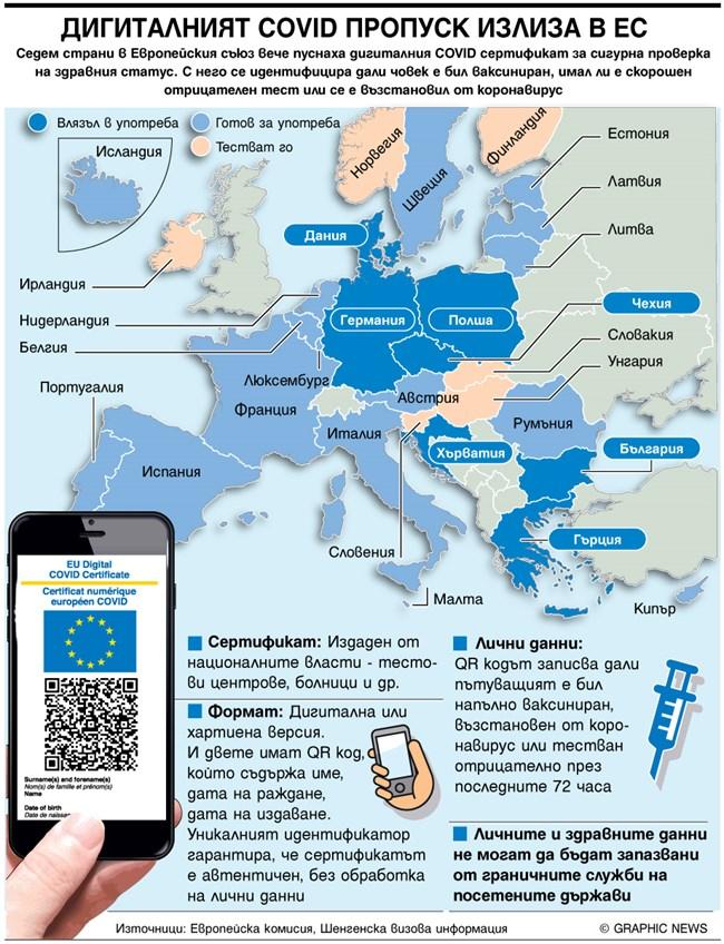 7 страни в ЕС вече ползват новите COVID пропуски (Инфографика)