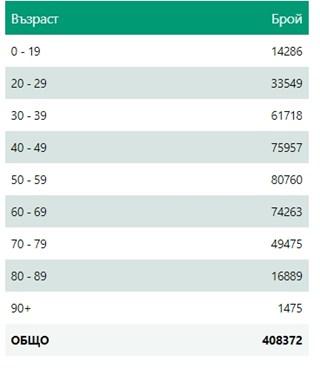 545 нови случаи на COVID у нас - 9,5% от тестваните, 594 излекувани (Инфографики)