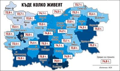 Българката надживява със 7 г. мъжа си, най-дълголетни са хората в София и Кърджали (Обзор)