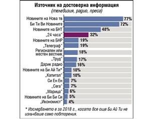 """Институт """"Ройтерс"""": """"24 часа"""" е  най-достоверният български вестник"""