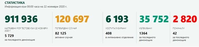 2279 са новозаразените с COVID-19 – 39,7% от тестваните, 42 са починали