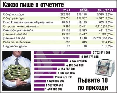 Топ 10 по приходи за 2014 г. СНИМКА: 24 часа